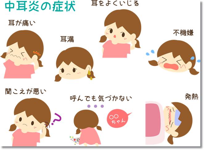 中耳炎の症状